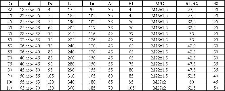 Těžká řada hydraulických válců - tabulka